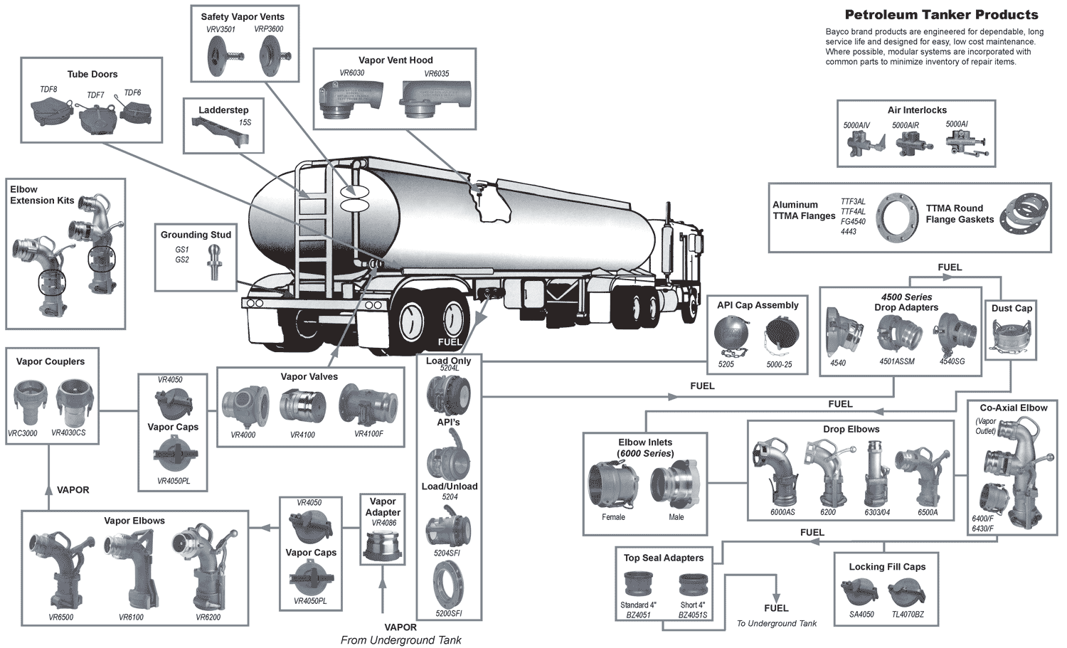 tank truck accessories  ttma  parts breakdown