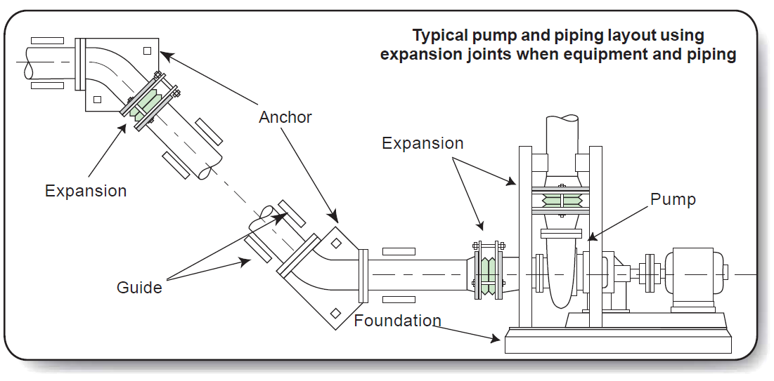 typical layout for expansion joints