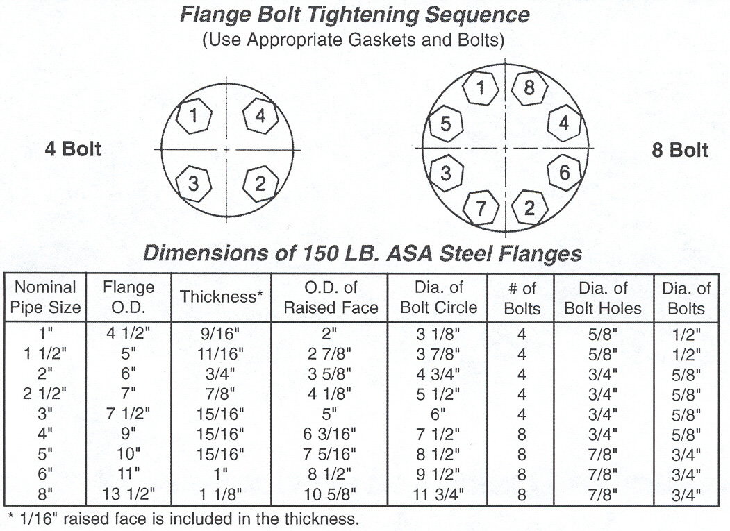 Flange Bolt Diagram - Schematic Wiring Diagram