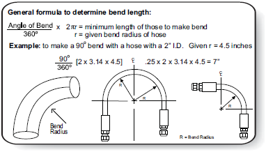 What Does Hose Bend Radius Mean