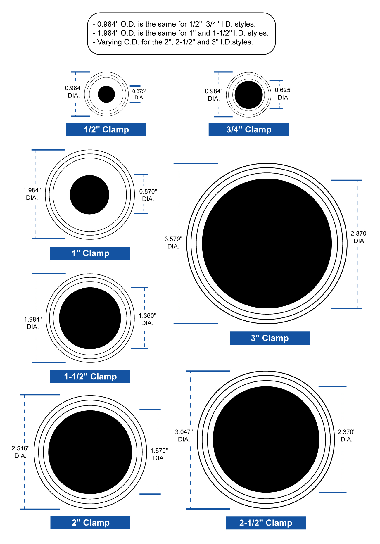 Tri Clamp Size Chart