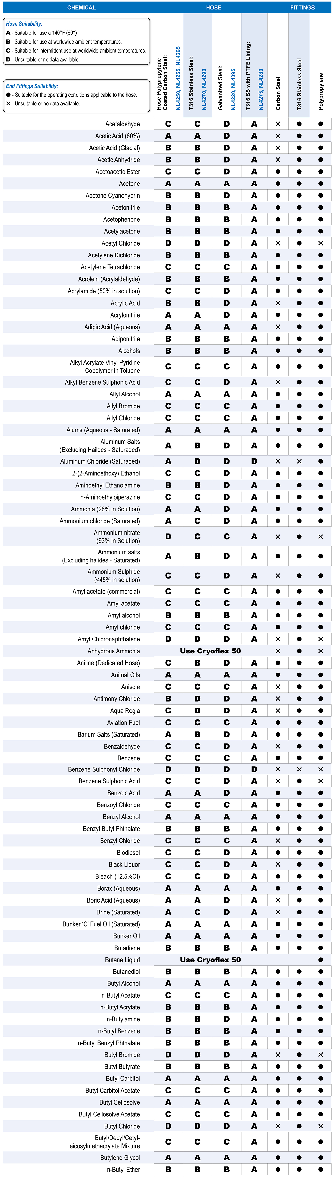 Composite Hose Chemical Compatibility Chart